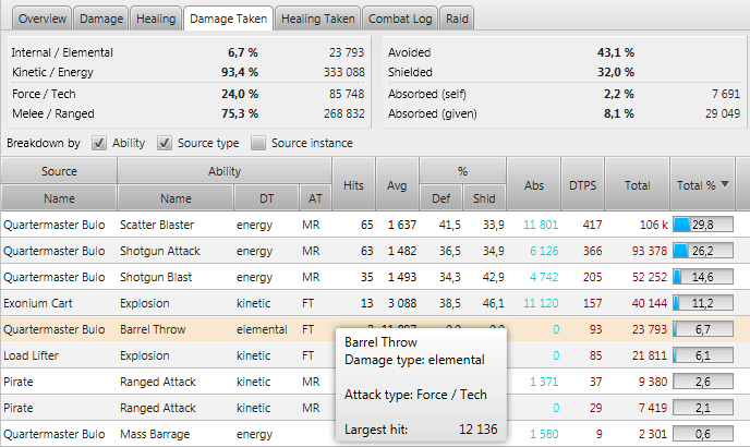 StarParse - Damage taken tab (complete breakdown and tooltip)